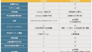 電子チケットのイベレボがEventCreate(イベントクリエイト)を発表