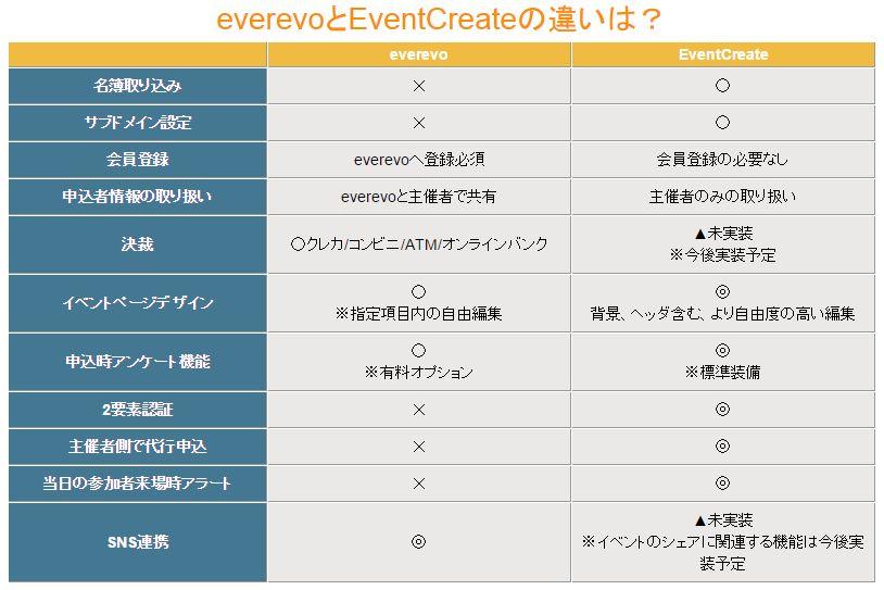 イベントクリエイトの比較